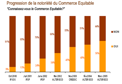 notoriete du commerce equitable